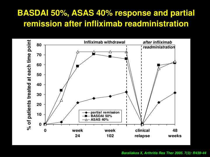 BASDAI 50%, ASAS 40% response and partial remission after infliximab readministration