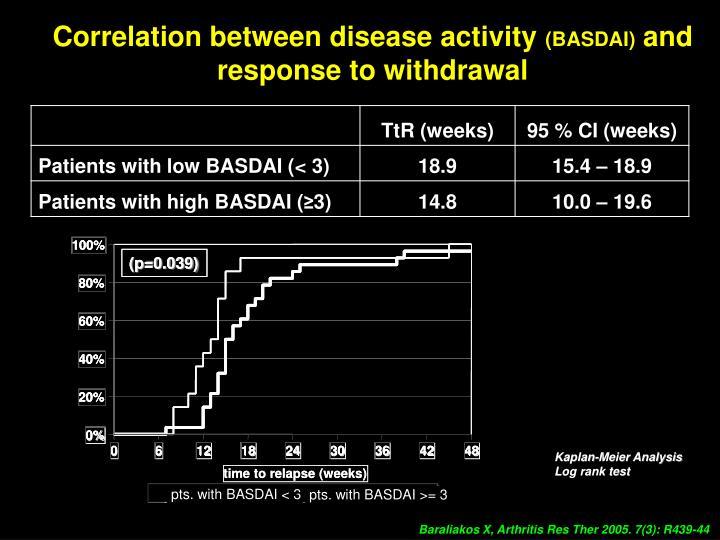 Correlation between disease activity