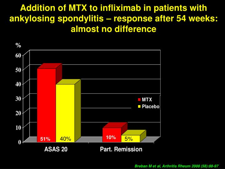 Addition of MTX to infliximab in patients with ankylosing spondylitis – response after 54 weeks: