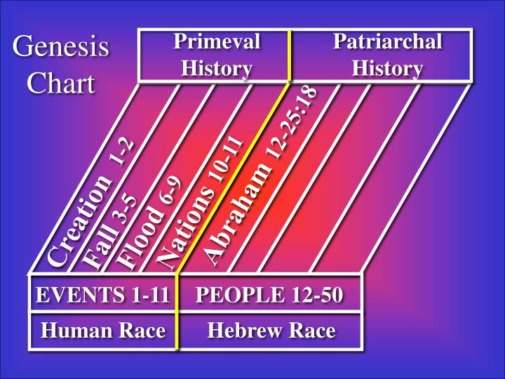 Genesis Chart