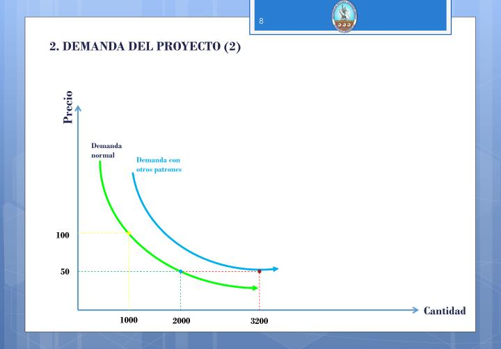2. DEMANDA DEL PROYECTO (2)