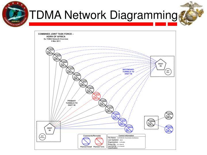 TDMA Network Diagramming