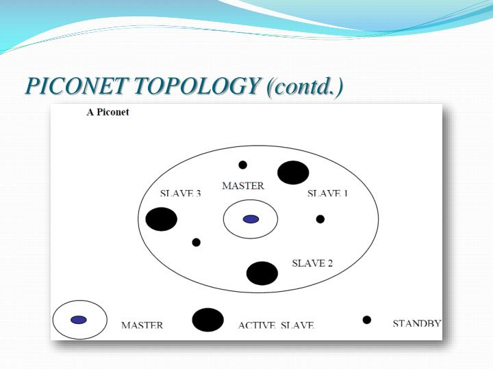 PICONET TOPOLOGY (contd.)
