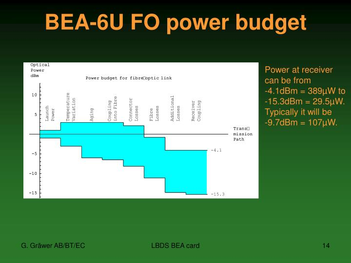 BEA-6U FO power budget