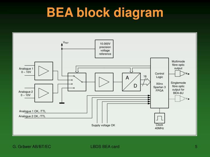 BEA block diagram