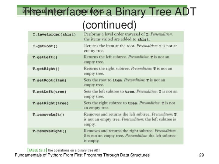 The Interface for a Binary Tree ADT (continued)