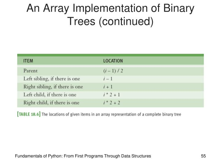An Array Implementation of Binary Trees (continued)