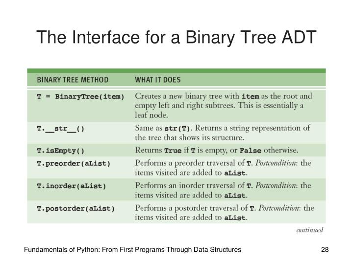 The Interface for a Binary Tree ADT