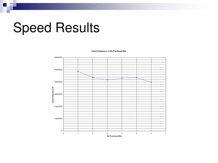 Speed Results