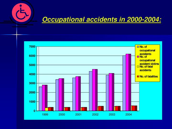 Occupational accidents in 2000-2004: