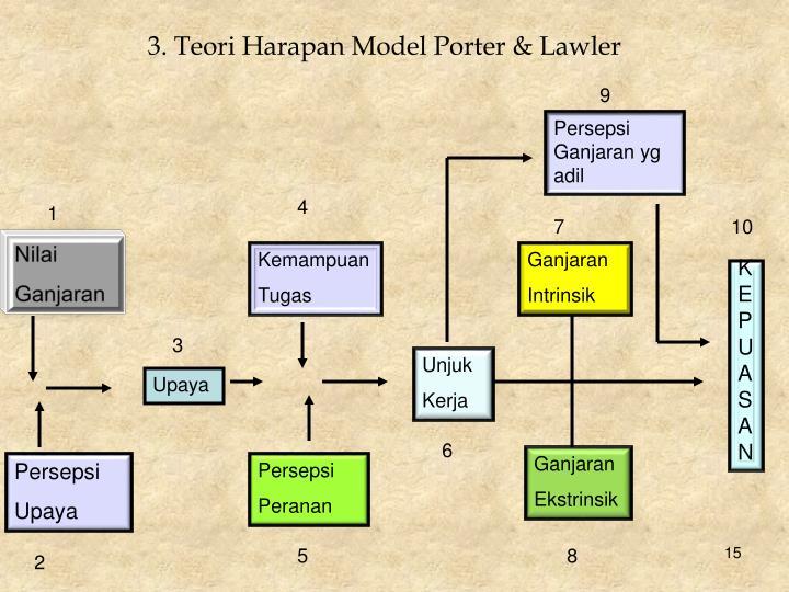 3. Teori Harapan Model Porter & Lawler