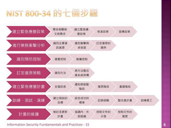 NIST 800-34