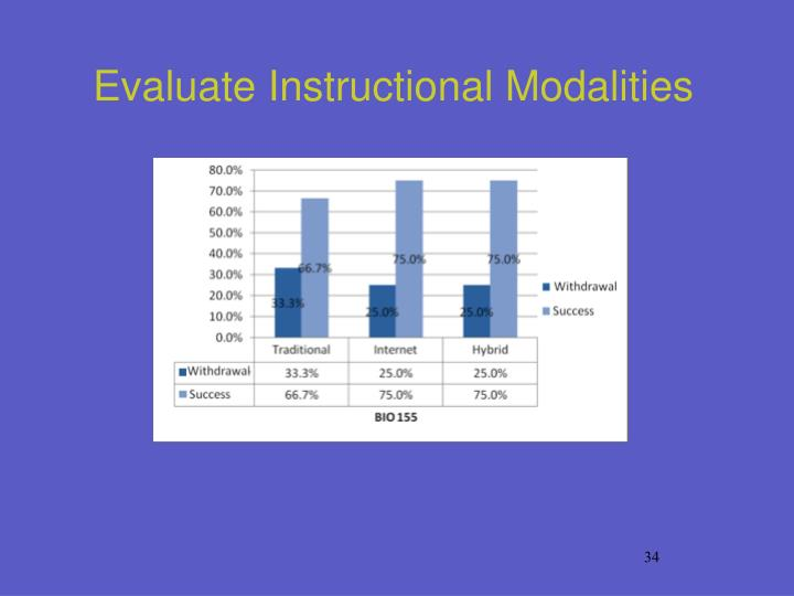 Evaluate Instructional Modalities