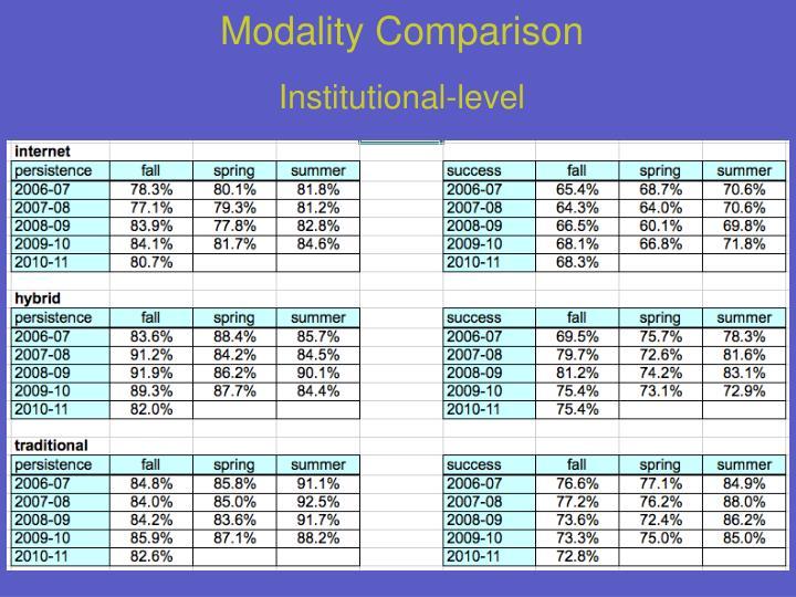 Modality Comparison