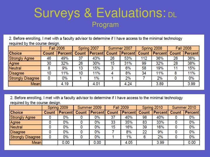 Surveys & Evaluations: