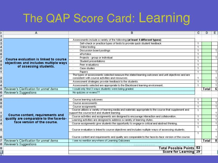 The QAP Score Card: