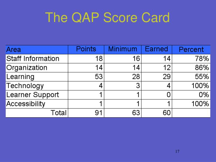 The QAP Score Card