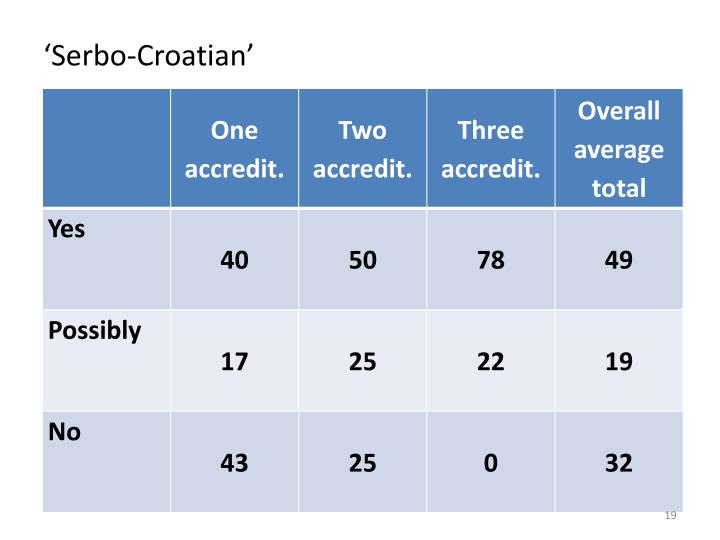 'Serbo-Croatian'