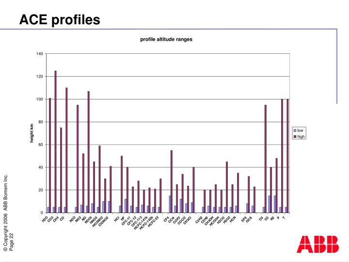 ACE profiles