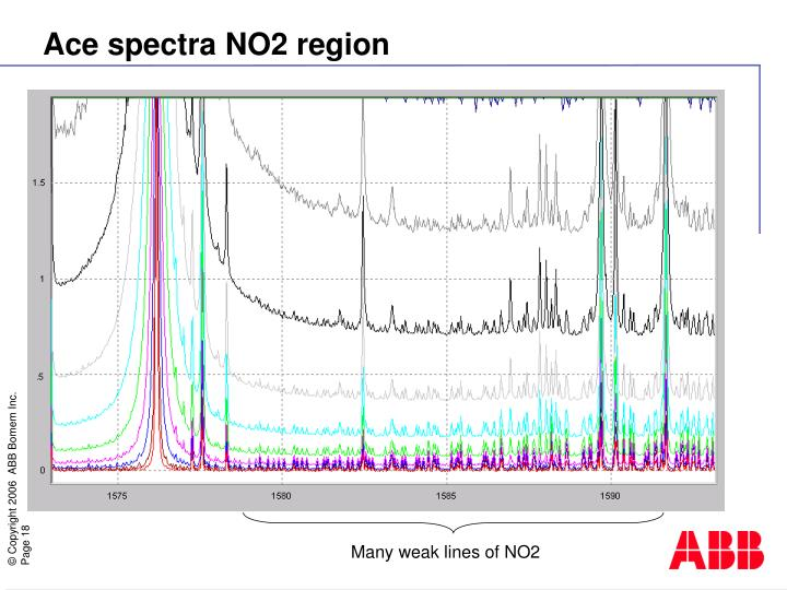 Ace spectra NO2 region
