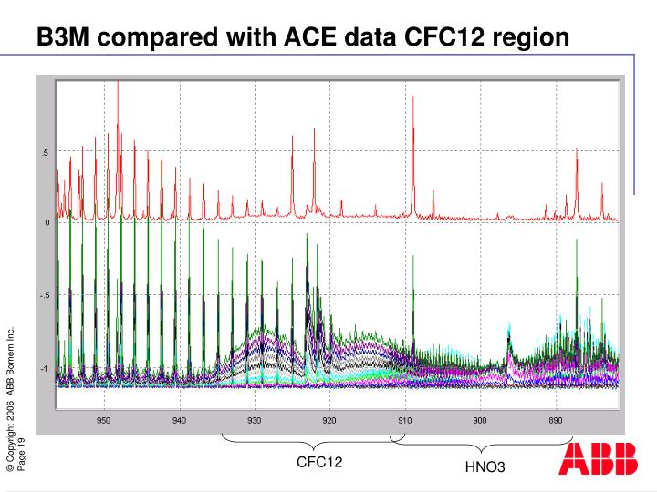 B3M compared with ACE data CFC12 region