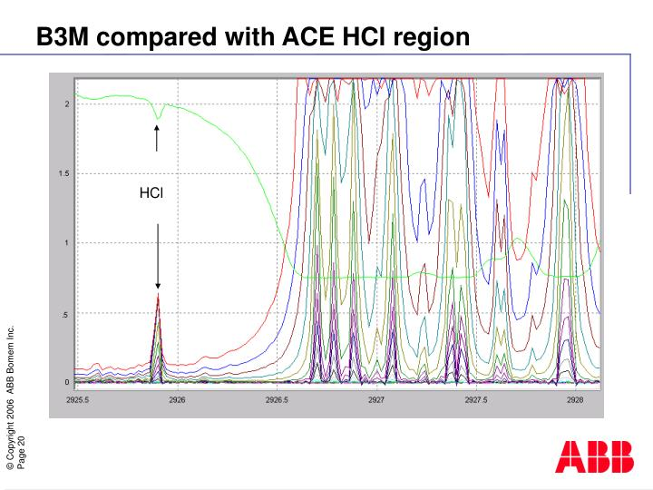 B3M compared with ACE HCl region