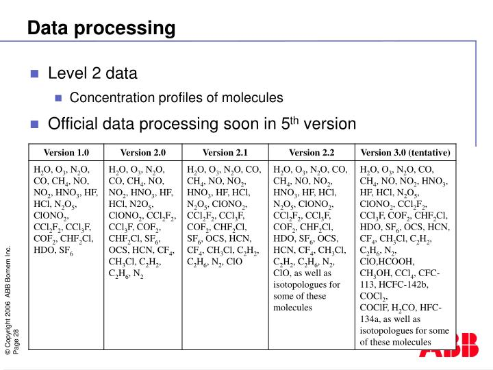 Level 2 data