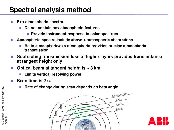 Exo-atmospheric spectra