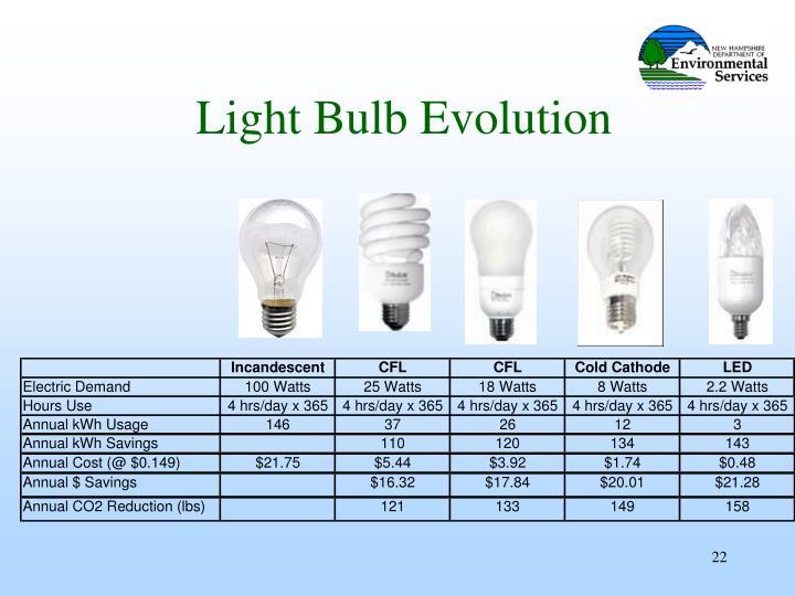 Light Bulb Evolution
