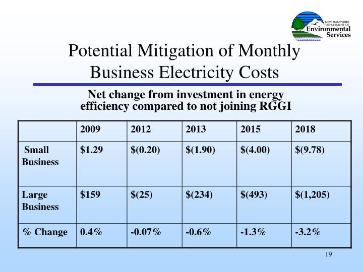 Potential Mitigation of Monthly Business Electricity Costs