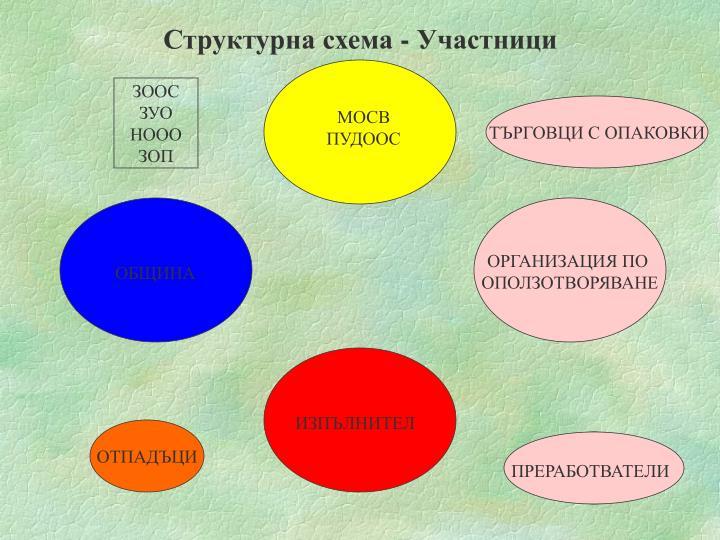 Структурна схема - Участници