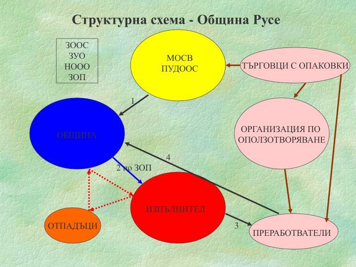 Структурна схема - Община Русе