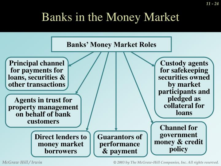 Banks' Money Market Roles