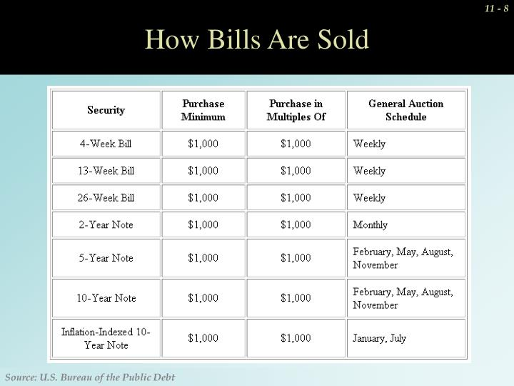 How Bills Are Sold