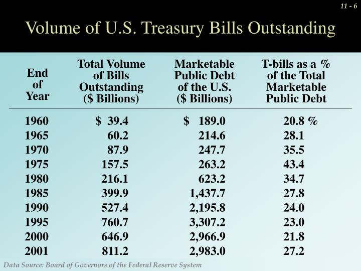 Total Volume of Bills Outstanding