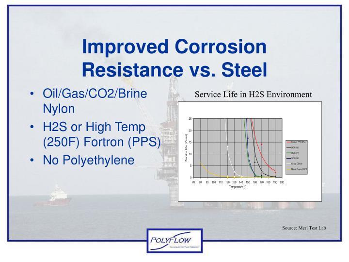 Improved Corrosion Resistance vs. Steel