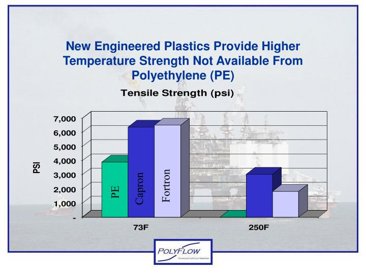 New Engineered Plastics Provide Higher Temperature Strength Not Available From Polyethylene (PE)