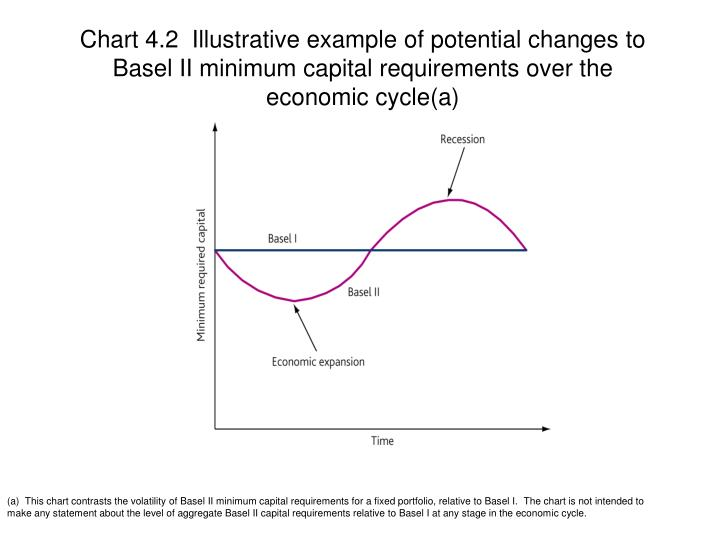Chart 4.2  Illustrative example of potential changes to Basel II minimum capital requirements over the economic cycle(a)