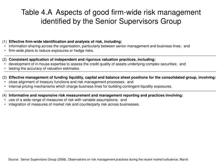 Table 4.A  Aspects of good firm-wide risk management identified by the Senior Supervisors Group