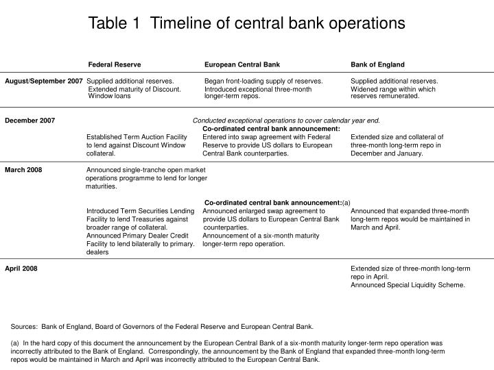 Table 1  Timeline of central bank operations