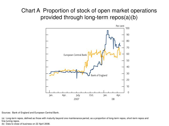 Chart A  Proportion of stock of open market operations provided through long-term repos(a)(b)
