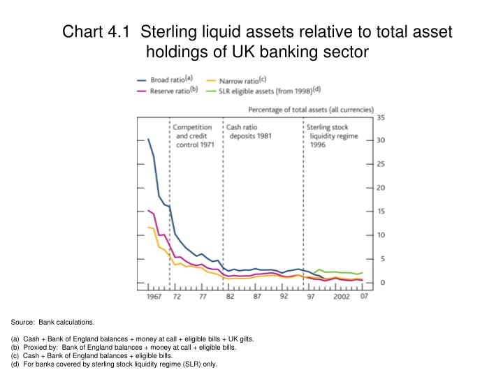 Chart 4.1  Sterling liquid assets relative to total asset holdings of UK banking sector