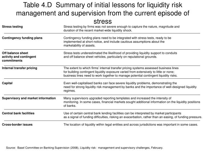 Table 4.D  Summary of initial lessons for liquidity risk management and supervision from the current episode of stress