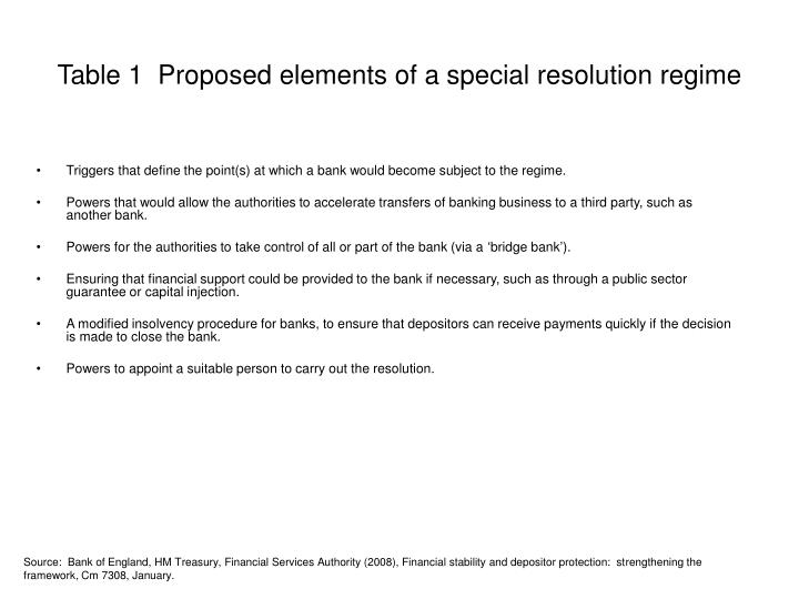 Table 1  Proposed elements of a special resolution regime