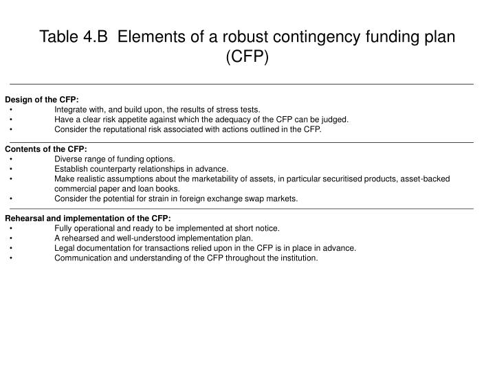 Table 4.B  Elements of a robust contingency funding plan (CFP)