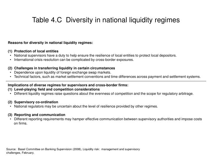 Table 4.C  Diversity in national liquidity regimes
