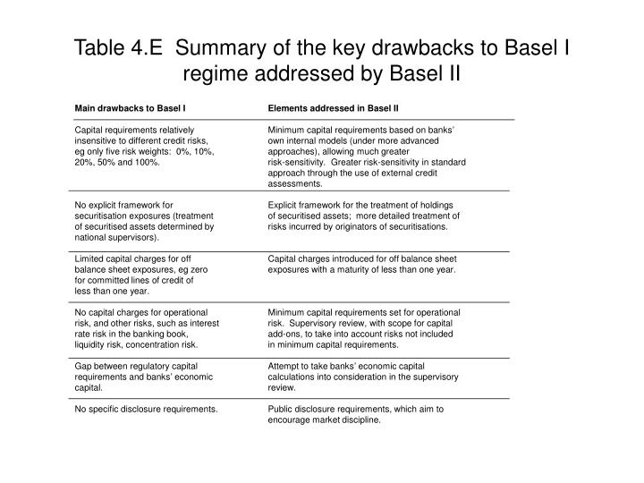 Table 4.E  Summary of the key drawbacks to Basel I regime addressed by Basel II