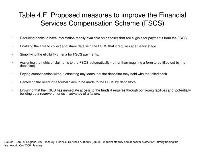 Table 4.F  Proposed measures to improve the Financial Services Compensation Scheme (FSCS)
