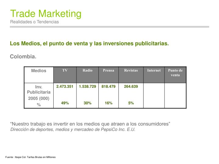 Los Medios, el punto de venta y las inversiones publicitarias.