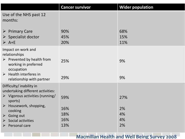 Macmillan Health and Well Being Survey 2008